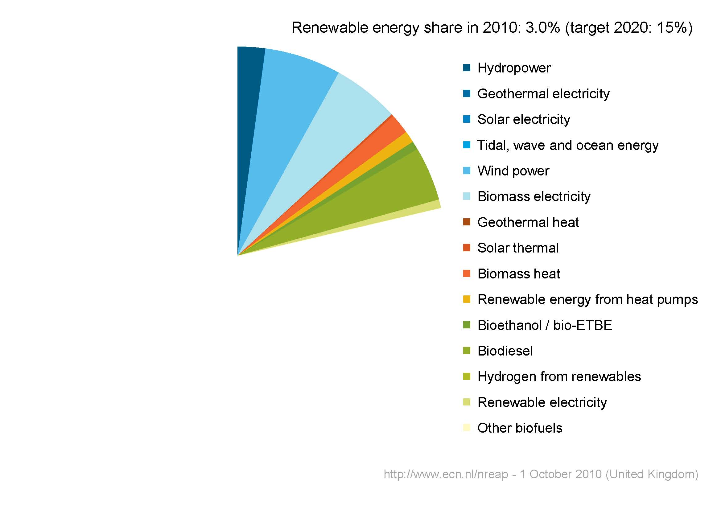 Short Guide to the United Kingdom's Renewable Energy Statistics ...